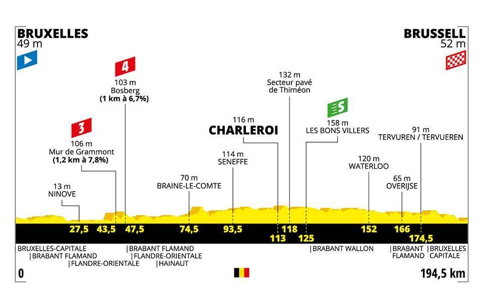 Tour de France 2019 – 1. szakasz (Bruxelles-Bruxelles)