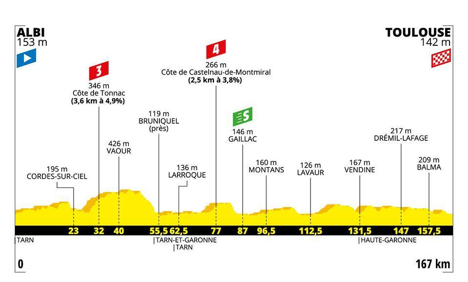 Tour de France 2019 – 11. szakasz (Albi – Toulouse)