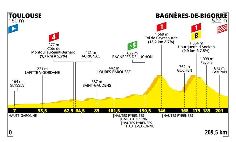 Tour de France 2019  – 12. szakasz (Toulouse – Bagnères-de-Bigorre)