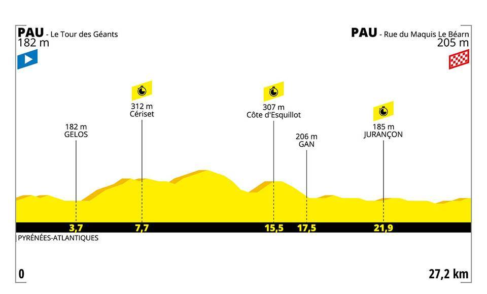 Tour de France 2019 – 13. szakasz  (Pau – Pau)