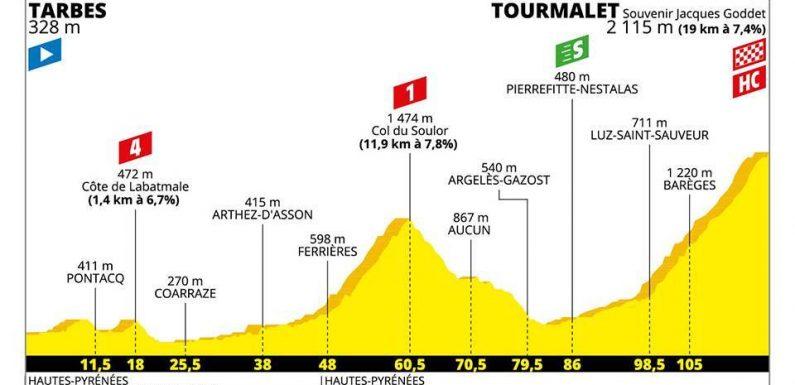 Tour de France 2019 – 14. szakasz (Tarbes – Tourmalet)