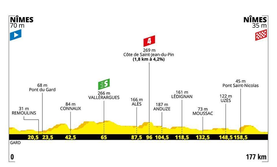 Tour de France 2019 –  16. szakasz (Nîmes – Nîmes)