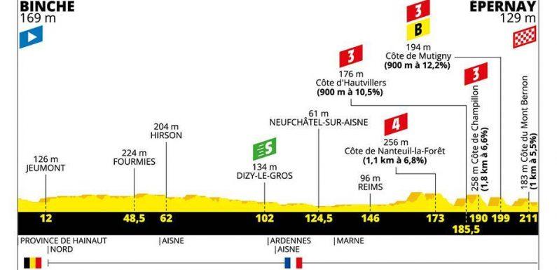 Tour de France 2019 – 3. szakasz (Binche – Épernay)
