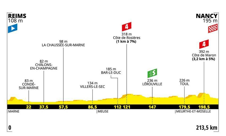 Tour de France 2019 – 4. szakasz (Reims – Nancy)