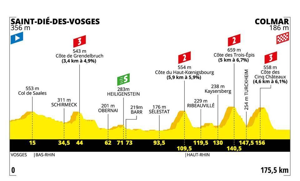Tour de France 2019 – 5. szakasz (Saint-Dié-des-Vosges – Colmar)