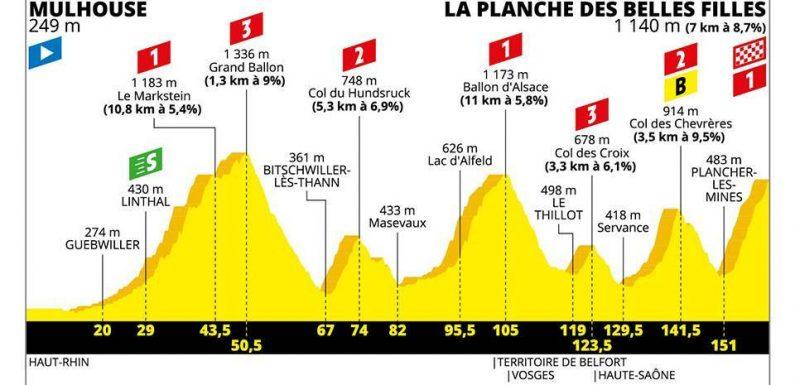 Tour de France 2019 – 6. szakasz (Mulhouse – La Planche des Belles Filles)