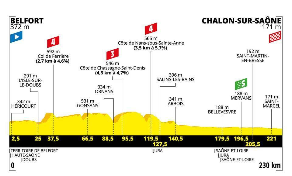 Tour de France 2019 – 7. szakasz (Belfort – Chalon-sur-Saône)