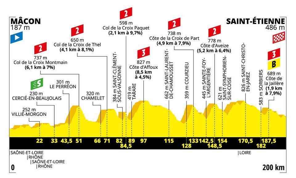 Tour de France 2019 – 8. szakasz (Mâcon – Saint-Étienne)