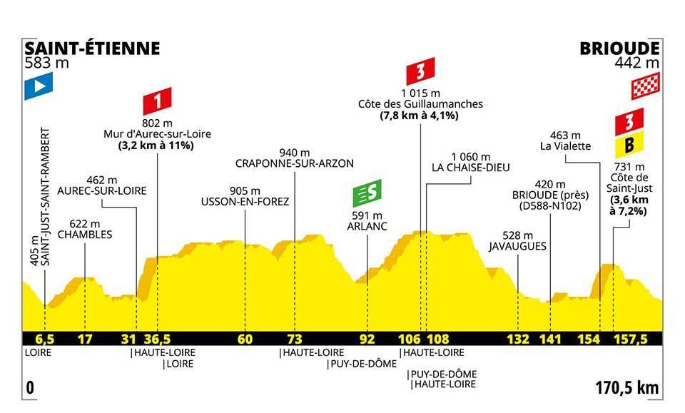 Tour de France 2019 – 9. szakasz  (Saint-Étienne – Brioude)