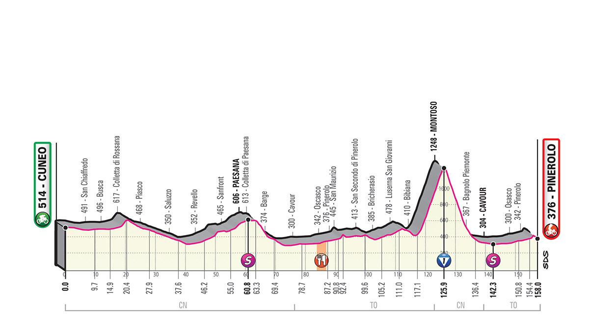 Giro d'Italia 2019 – 12. szakasz ( Cuneo-Pinerolo )