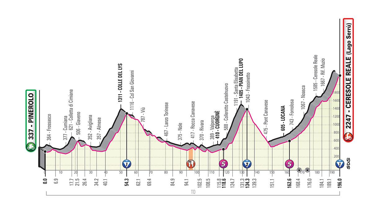 Giro d'Italia 2019 – 13. szakasz ( Pinerolo-Ceresole Reale/Lago Serrù)