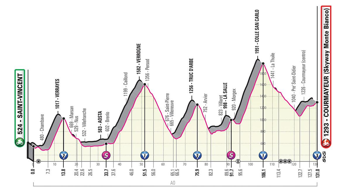 Giro d'Italia 2019 – 14. szakasz (San Vincent-Courmayeur/Skyway Monte Bianco)