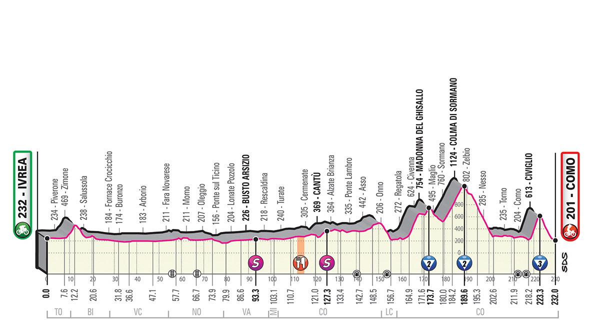 Giro d'Italia 2019 – 15. szakasz (Ivrea-Como )