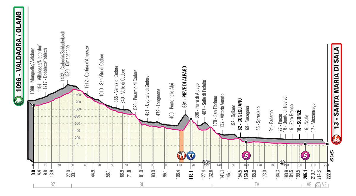Giro d'Italia 2019 – 18. szakasz ( Valdaora/Olang – Santa Maria Di Sala)