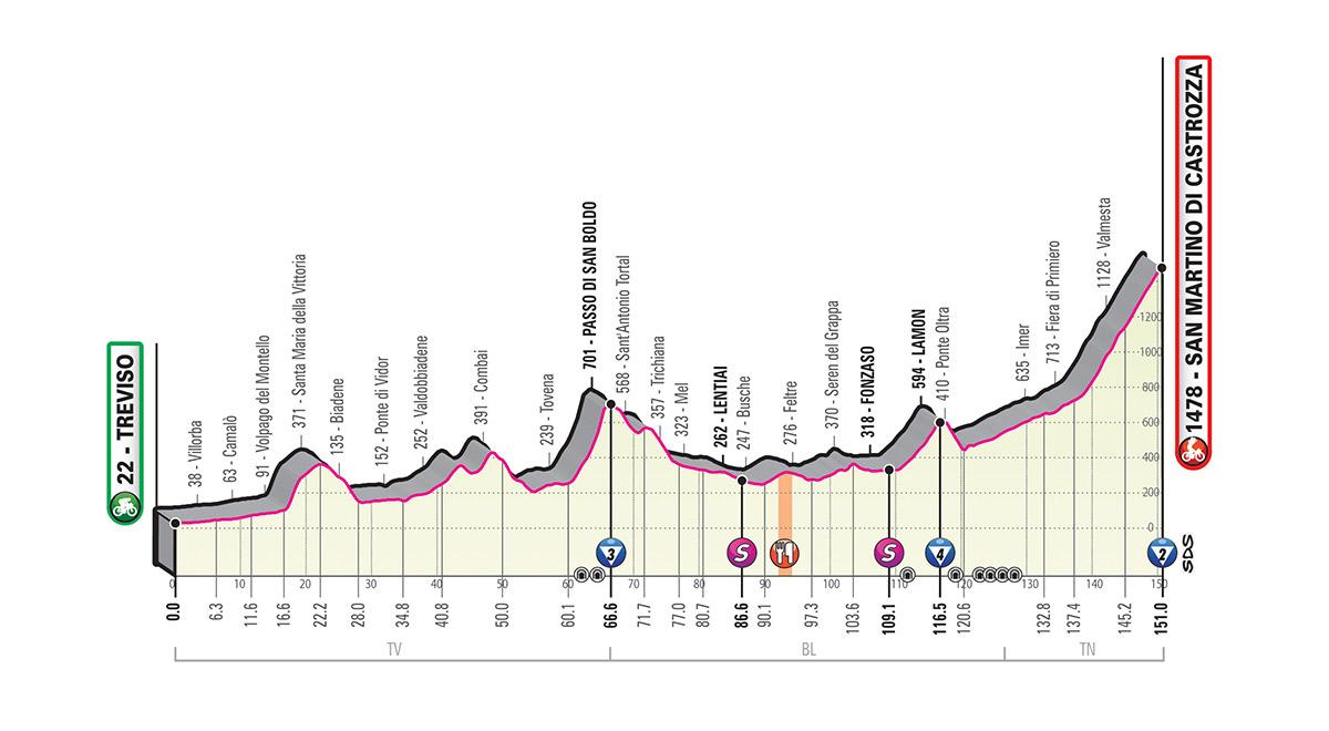 Giro d'Italia 2019 – 19. szakasz (Treviso-San Martino di Castrozza)