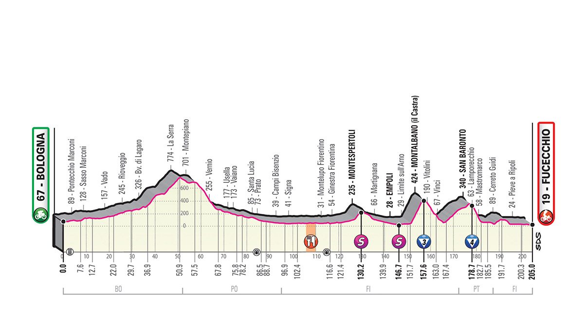 Giro d'Italia 2019 – 2. szakasz (Bologna-Fucecchio )