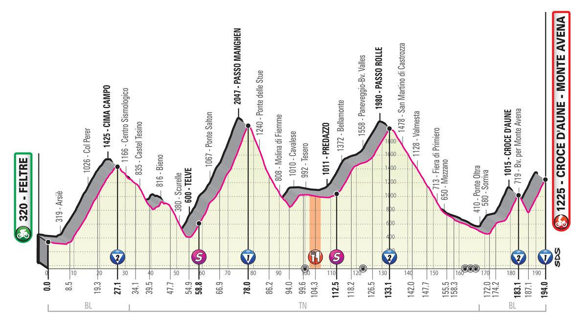 Giro d'Italia 2019 – 20. szakasz ( Feltre – Croce Daune-Monte Avena )