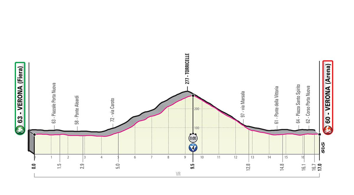 Giro d'Italia 2019 – 21. szakasz ( Verona-Verona)