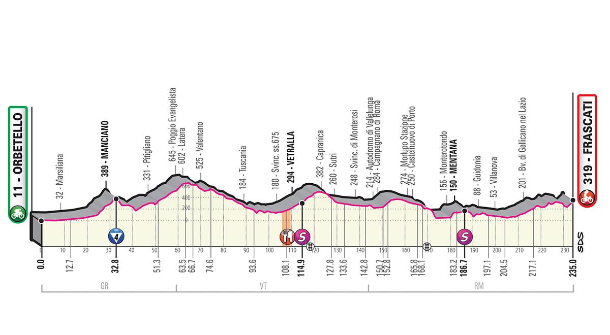 Giro d'Italia 2019 – 4. szakasz (Orbetello-Frascati )