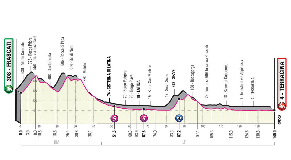 Giro d'Italia 2019 – 5. szakasz ( Frascati-Terracina)