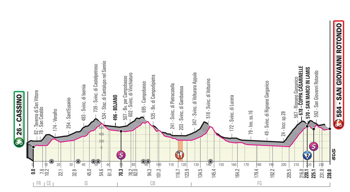 Giro d'Italia 2019 – 6. szakasz (Cassino-San Giovanni Rotondo )