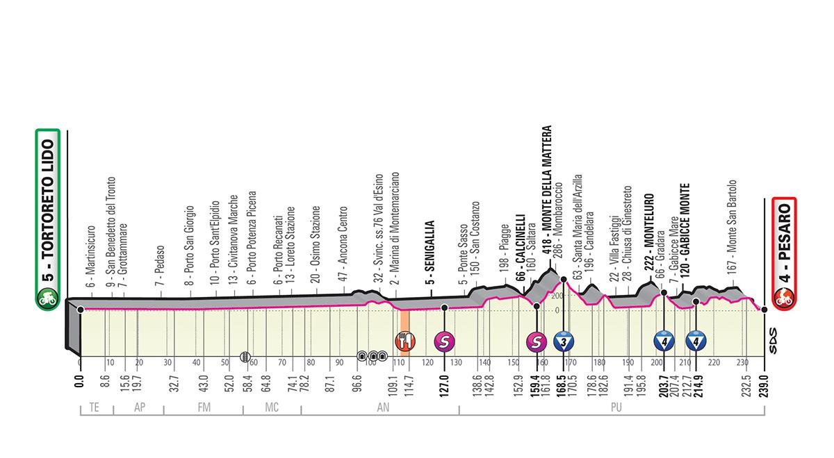 Giro d'Italia 2019 – 8. szakasz (Tortoreto Lido-Pesaro)