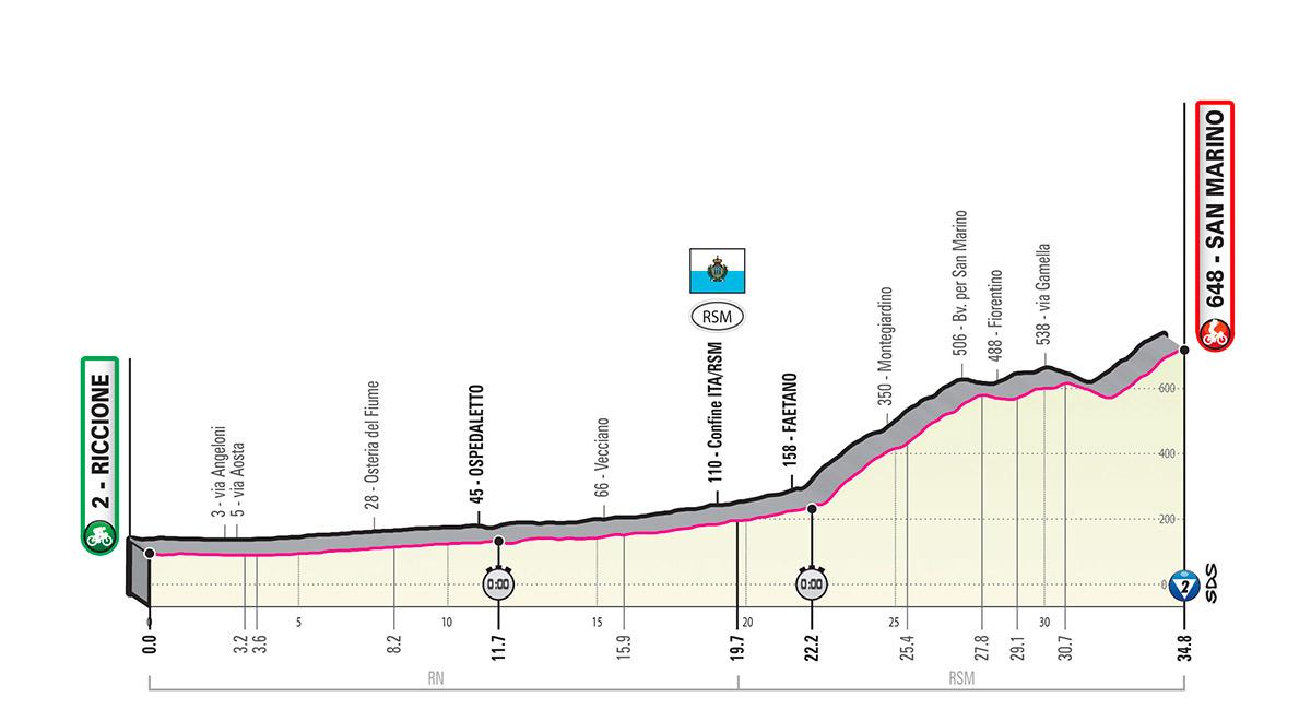 Giro d'Italia 2019 – 9. szakasz (Riccione- San Marino)