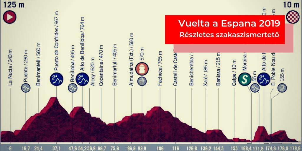 Vuelta a Espana 2019 – 2. szakasz (Benidorm – Calpe)