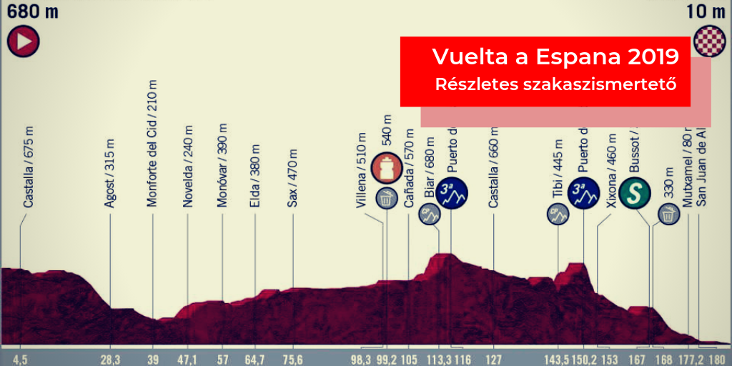 Vuelta a Espana 2019 – 3. szakasz (Ibi – Alicante)