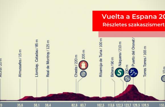 Vuelta a Espana 2019 – 4. szakasz (Cullera – El Puig)
