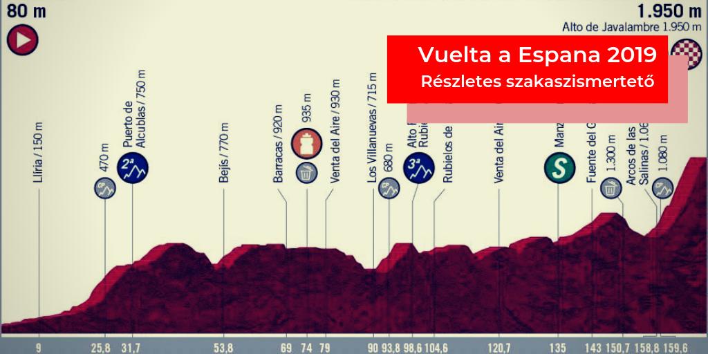 Vuelta a Espana 2019 – 5. szakasz (L'Eliana – Alto de Javalambre)