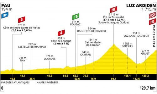 Előzetes: Tour de France 2021 18. szakasz