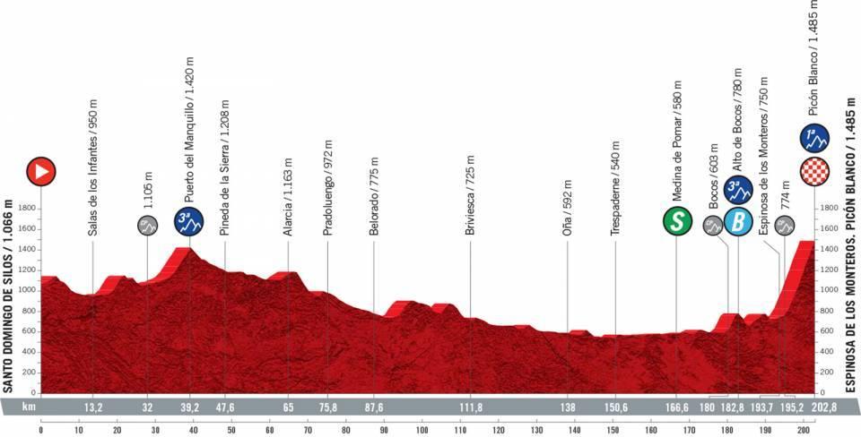 hegyi szakasz a 2021-es Vuelta a Espanán
